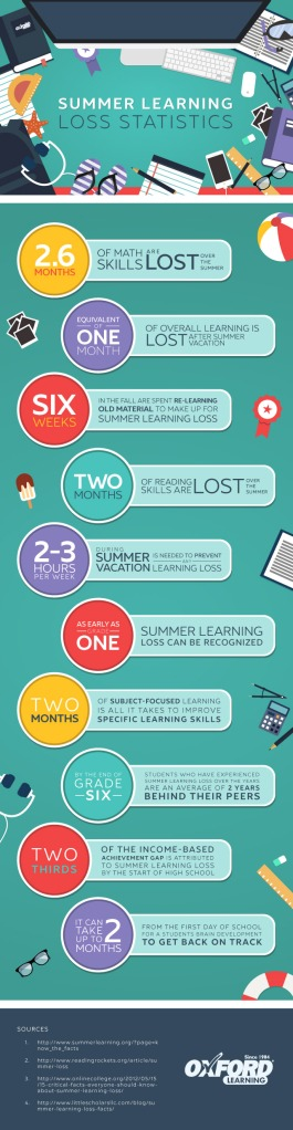 Oxford Learning Summer Learning Loss